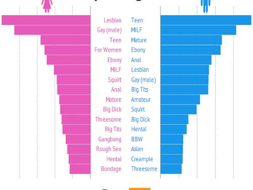 Legjobb leszbikus pornó csövek